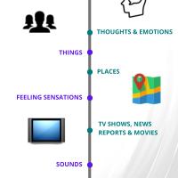 Trauma Triggers - Reminders of Childhood Abuse